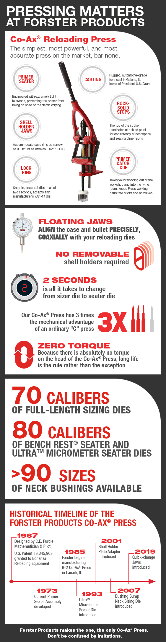 Co-Ax Press Infographic
